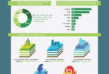 Social TV, Online TV, Web TV & Second Screen