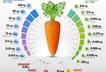 Érdekes információk / Különböző zöldségek, gyümölcsök és étrendkiegészítőkről szóló információk