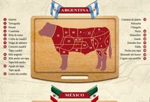 Cortes de carnes internacional