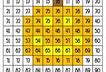 Mathematics -- 100 chart