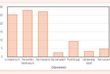 Ankiety przeprowadzone przez Randki24 / Na tablicy umieszczamy wyniki ankiet, są to z reguły wykresy przedstawiające odpowiedzi naszych użytkowników.