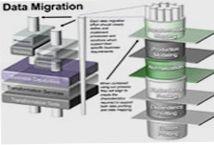 Data IT Migration Services, Data Migration Solutions, Process