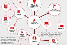 Branding y Naming / Información sobre marcas y naming