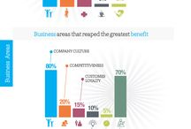 Enterprise Culture - behaviors, beliefs & values supported through the organization ?