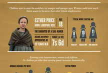 History Infographics / Infographic about history