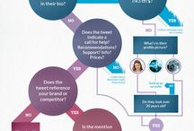 Twitter tips / Dicas sobre o Twitter | Twitter tips