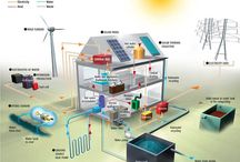 energy producing houses