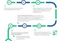 Infografis BKPM
