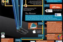 About Steve.Jobs