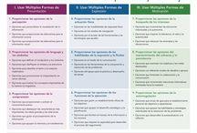 Metodologías innovadoras / Nuevas metodologías para aplicar en el aula