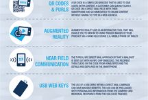 Technology Integrated with Direct Mail infographics