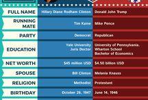 USA President's Election 2016
