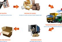 Packers and Movers in Rewari