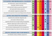 Medicine / Helpful hints of human health