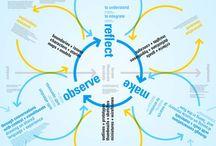 Creative Process / Creative Process Quotes Creative Process Steps Creative Process Diagram Creative Process Chart Creative Process Ideas Creative Process Journal Creative Process Inspiration Creative Process Thoughts Creative Process Learning Creative Process Tools