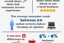 Reputation Advocate - The Review Solution Infographics / These are infographics that demonstrate the power of online reviews. / by Reputation Advocate