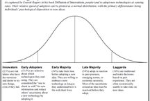 Design<>Management Strategy