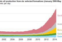 Permian Basin & New Mexico is US Most Prolific Oil Producing Area