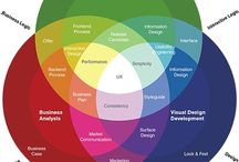 UX  / How does it make you feel? / by Evelyn Esperança