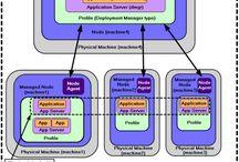 Corsi IBM / Colper formazione ICT professionale. Corsi IBM di websphere application server. Corsi base e avanzato a #milano #corsi di #formazione #ibm #websphere