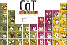 """The """"Original"""" Cat Table / The Cat Table of the Felis Catus features 40 cat pedigree breeds recognized by The Cat Fanciers Association in the Championship Class. The cats are organized in a similar layout and structure to the Periodic Table of the Elements. The cats are then separated into three groups: Shorthaired, Longhaired & Semi Longhaired and Mutations. www.thecattable.com"""