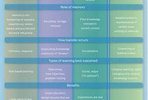 Lernen im digitalen Zeitalter