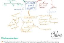 Learning - mind mapping