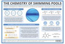 chemistry of