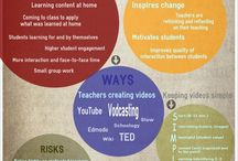 Flipped Classroom / Quick tips and ideas on how to begin integrating the concepts of the flipped classroom.