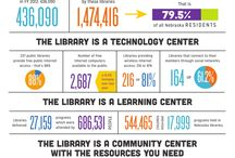 Library Infographics / by Sioux Center Public Library