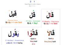 Arabisch Grammatik