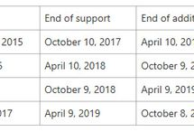 Microsoft Extends Servicing Support for Enterprise and Education Editions of Windows 10 by 6 Months