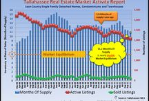 Real Estate Charts And Graphs / Real estate charts and graphs - An image is worth 1,000 words, and a good graph can explain conditions in the real estate market.