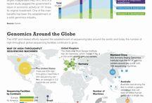 Business of Genomics