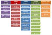 IT forvaltning