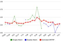 NTRP Rating Reports / Example NTRP Rating Reports for tennis players in USTA Leagues