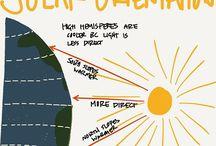 solar orentation
