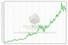 10 year Historical Graphs of Precious Metals