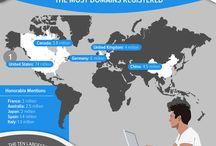 website development, domains, DNS & hosting