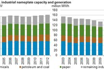 Onsite Industrial Generation Represents Approximately 3% of Current U.S. Generating Capacity