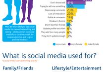Social Media. / Ideas on how to use the internet and social media more effectively.
