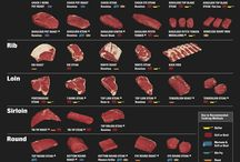 Grilling Infographics / Useful and quick infographics for your grilling and other related needs. :D