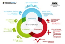 Opengov&participation
