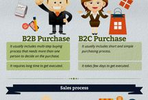 CoNtEnT mArKeTiNg B2B - B2C