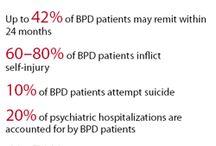 understanding BPD