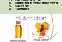 Dilution chart essential oils