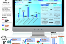 Web and Social Media / InfoGraphics about Web & Social Media facts and curiosities / by Corrado Sbano