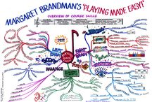 Margaret Brandman / Mind maps created by Margaret Brandman — http://www.margaretbrandman.com/ / by IQ Matrix