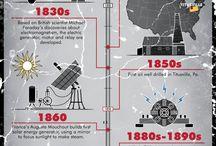 energie historie