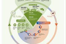 Circular Economy - Visualization